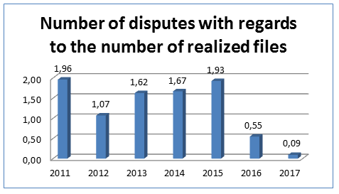 Graph : numbers of disputes in relation to the number of file made